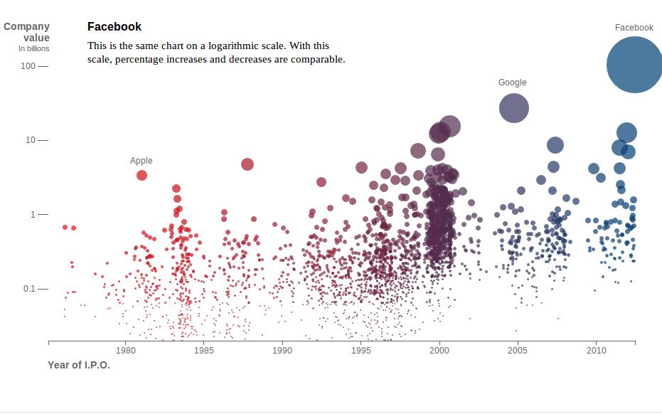 5 Awesome Interactive Data Visualizations - NYI - New York Internet